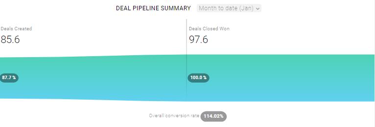 Deal Pipeline