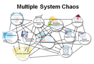 Multiple System Chaos