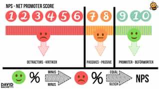 Net Promoter Score Was ist das und welchen NPS-Wert gilt es zu erreichen-1