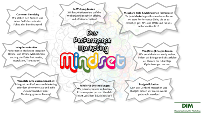 Performance Marketing Strategie-2