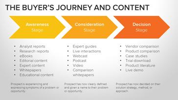Content entlang der Customer Journey Was gilt es zu beachten?