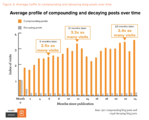 Compounding Blogposts vs. Decaying Blogposts
