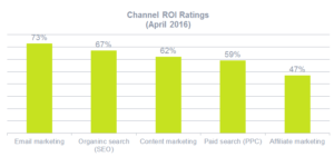 E-Mail Marketing / Channel ROI Rankings (April 2016)