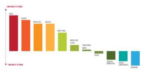 E-Mail-Marketing / Durchschnittliche Ergebnisse branchenübergreifender E-Mail Kampagnen