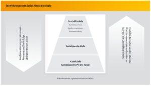 Social Media Kompass 2017/ 2018
