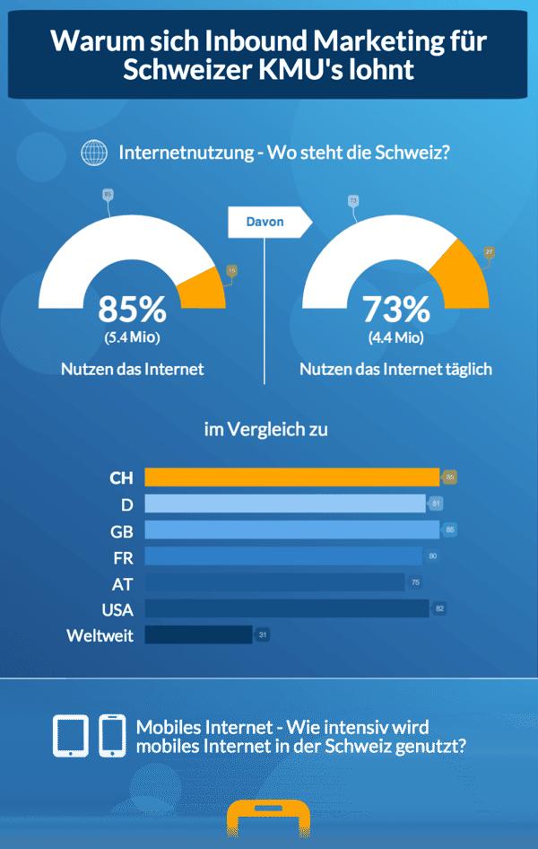 Inbound-Marketing-Potential-Schweiz1
