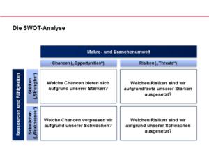 Marketinganalyse - SWOT-Analyse