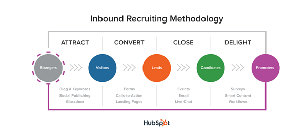 Inbound Marketing Trainee und Inbound Recruiting Methode