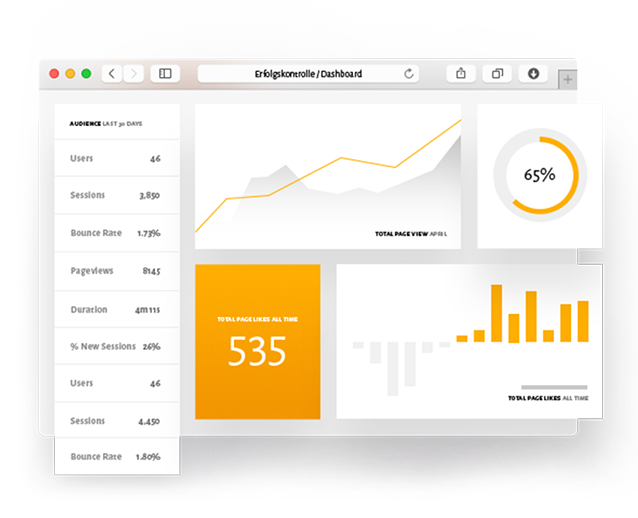 KPIs, Ziele, Dashboards