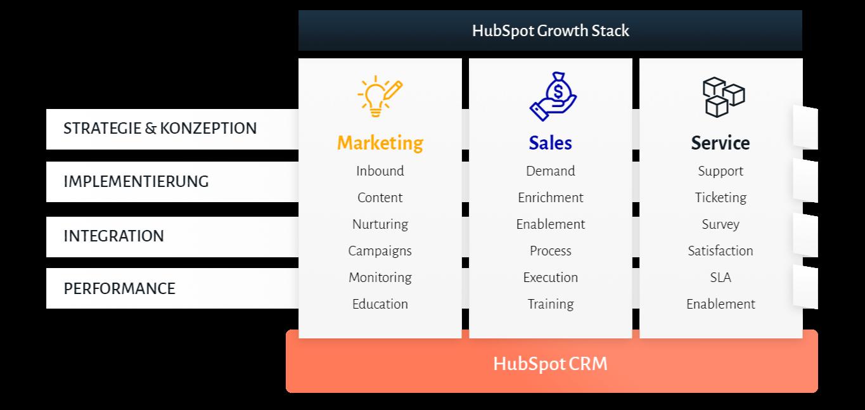 grafik_hubspot_implementierung-1