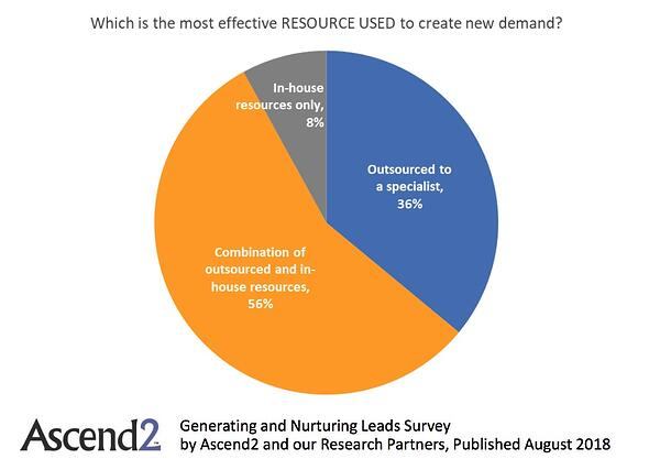 Generating and Nurturing Leads