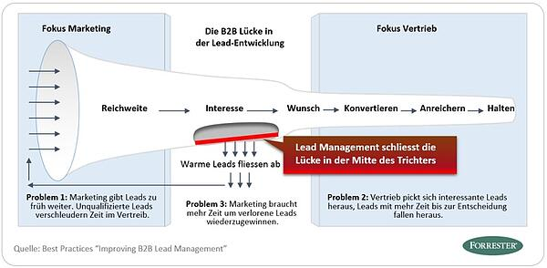 Improving B2B Lead Management