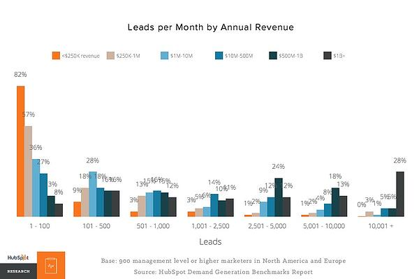 Leads per month by annual revenue