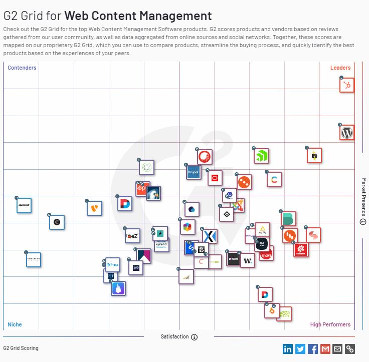 Content Management Systeme im Überblick
